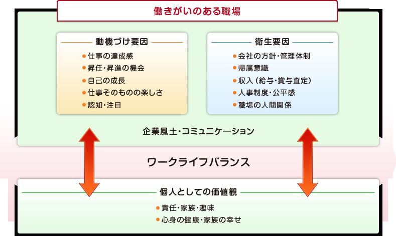 人事制度構築支援イメージ